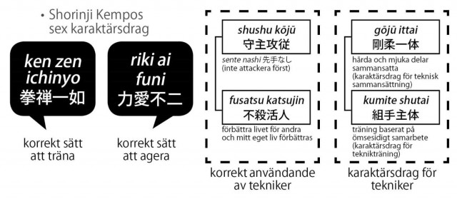 Diagram över Shorinji Kempos karaktärsdrag