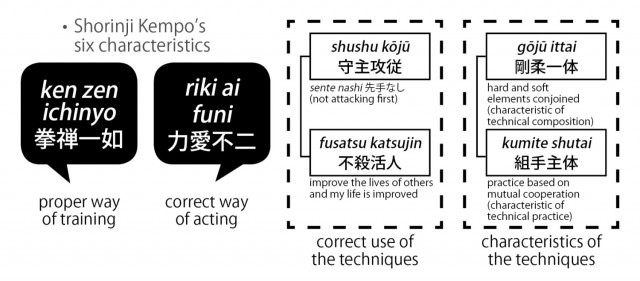 Diagram over Shorinji Kempo's Characteristics